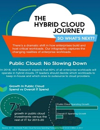 THE HYBRID CLOUD JOURNEY: SO WHAT'S NEXT?