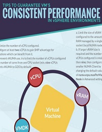 VM'S RESOURCE CONFIGURATION FOR CONSISTENT PERFORMANCE