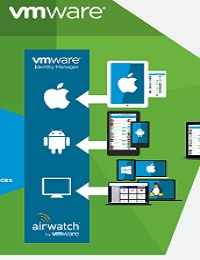 IDENTITY MANAGER & AIRWATCH CLOUD MOBILE APP - INFOGRAPHIC VMWARE, INC