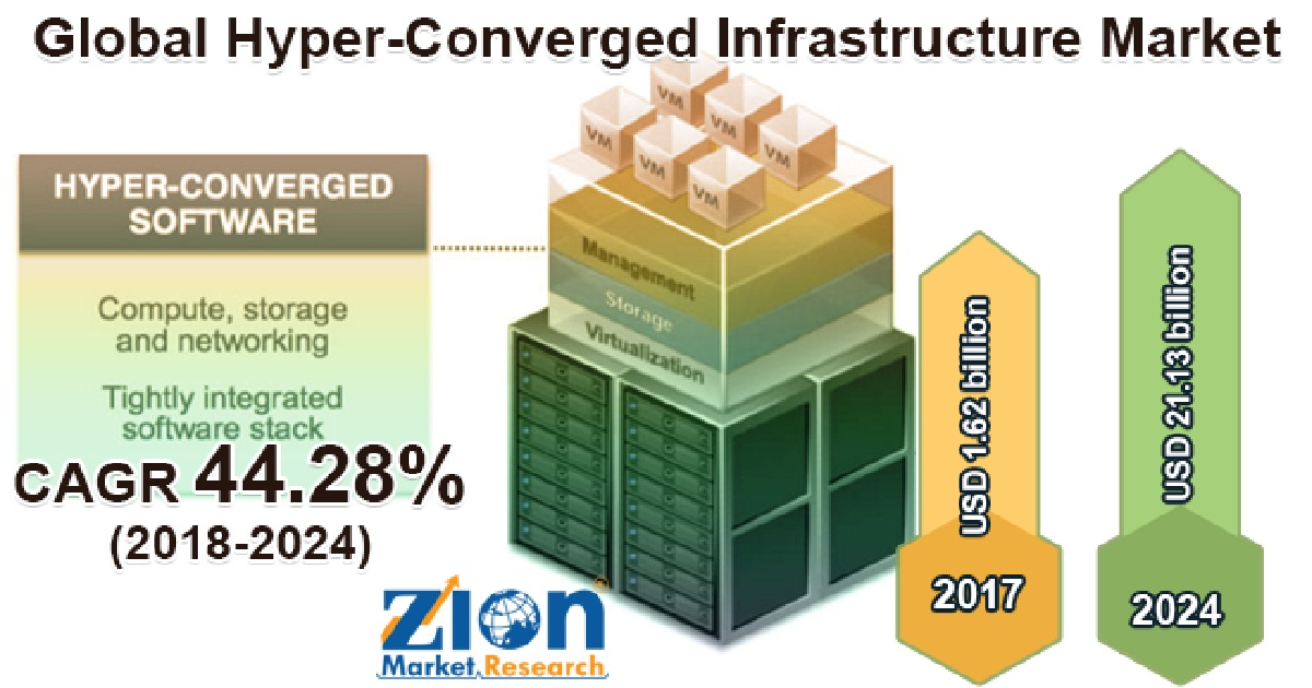 HYPER CONVERGED INFRASTRUCTURE MARKET PROGRESSES FOR HUGE PROFITS