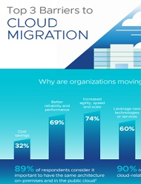 CLOUD MIGRATION VMWARE CLOUD ON AWS INFOGRAPHIC