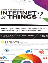 WHAT EXACTLY IS THE INTERNET OF THINGS