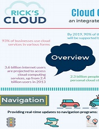 CLOUD COMPUTING: AN INTEGRATED PART OF OUR LIVES