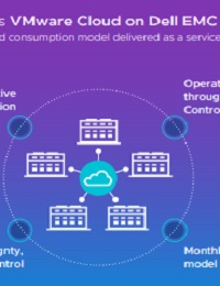 VMWARE CLOUD ON DELL EMC INFOGRAPHIC R1