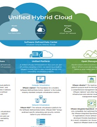 UNIFIED HYBRID CLOUD INFOGRAPHIC: VMWARE